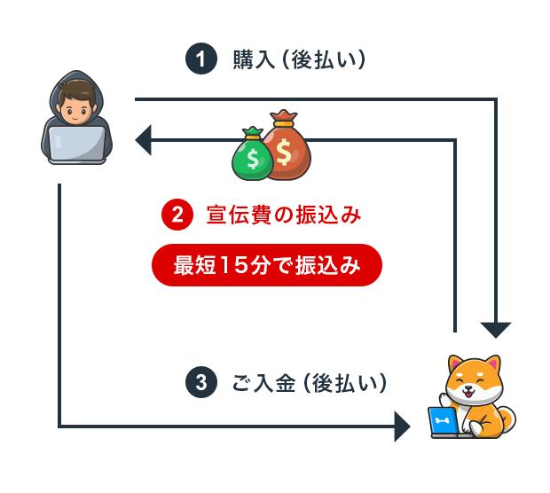 パピコ_入金フロー